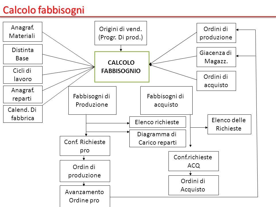 Calcolo fabbisogni CALCOLO FABBISOGNIO Anagraf. Materiali Cicli di lavoro Distinta Base Calend. Di fabbrica Anagraf. reparti Origini di vend. (Progr.