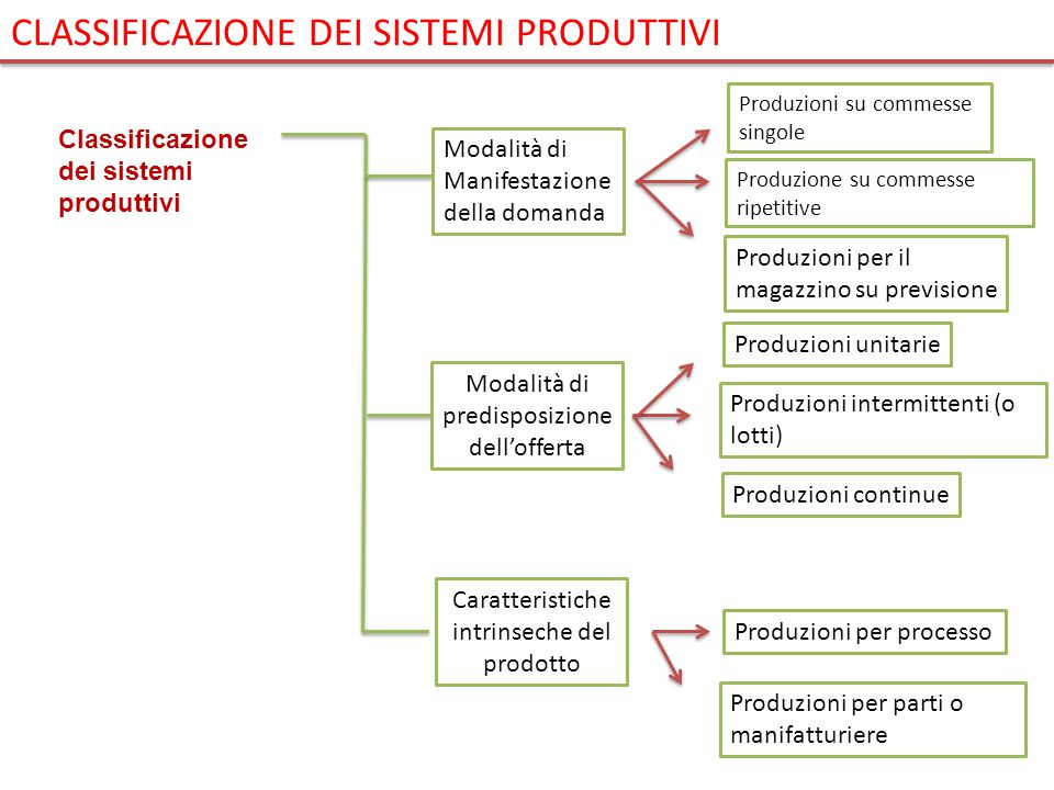 Modalità di Manifestazione della domanda Modalità di predisposizione dellofferta Caratteristiche intrinseche del prodotto Produzioni su commesse singo