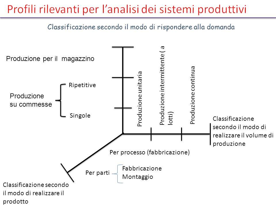 Classificazione secondo il modo di rispondere alla domanda Produzione per il magazzino Produzione su commesse Ripetitive Singole Produzione unitaria P