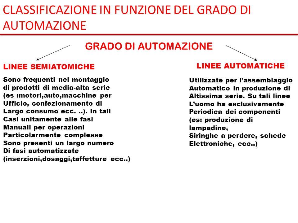 GRADO DI AUTOMAZIONE LINEE SEMIATOMICHE LINEE AUTOMATICHE Sono frequenti nel montaggio di prodotti di media-alta serie (es :motori,auto,macchine per U