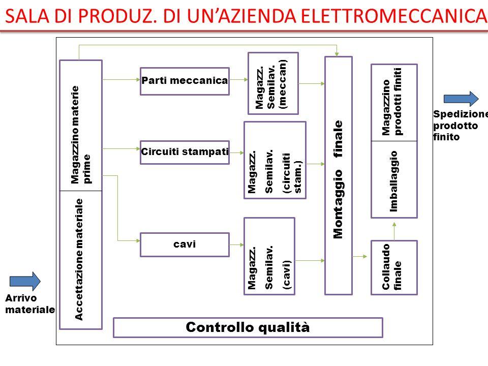 Arrivo materiale Spedizione prodotto finito Accettazione materiale Magazzino materie prime Controllo qualità Parti meccanica Circuiti stampati cavi Ma