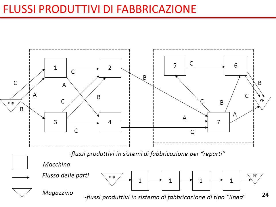 1 3 6 7 5 mp A A C C B C B C A 4 B C C PF B A B C -flussi produttivi in sistemi di fabbricazione per reparti C 2 Magazzino Flusso delle parti Macchina