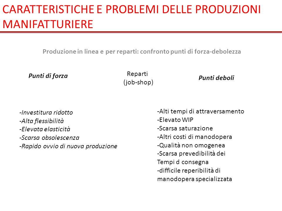 Produzione in linea e per reparti: confronto punti di forza-debolezza Punti di forza Punti deboli Reparti (job-shop) -Investitura ridotto -Alta flessi