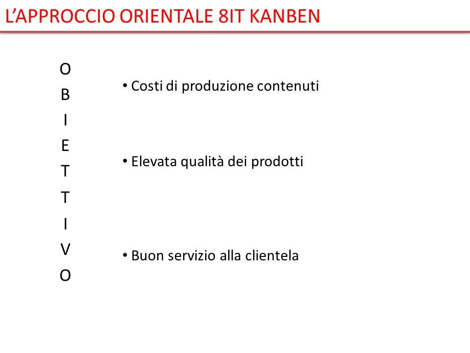 Costi di produzione contenuti Elevata qualità dei prodotti Buon servizio alla clientela LAPPROCCIO ORIENTALE 8IT KANBEN