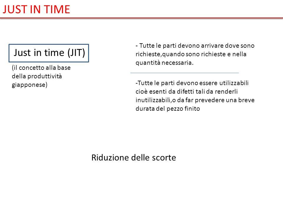 Just in time (JIT) (il concetto alla base della produttività giapponese) - Tutte le parti devono arrivare dove sono richieste,quando sono richieste e