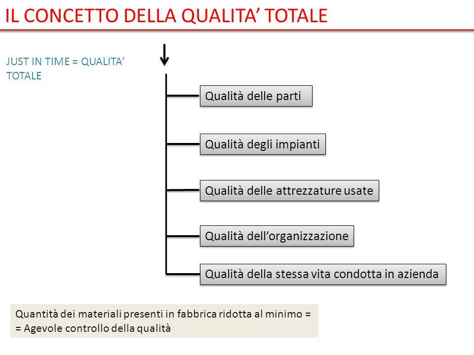 Qualità delle parti Qualità degli impianti Qualità delle attrezzature usate Qualità dellorganizzazione Qualità della stessa vita condotta in azienda Q