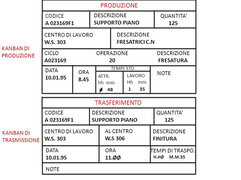 PRODUZIONE CODICE A 023169F1 DESCRIZIONE SUPPORTO PIANO QUANTITA 125 CENTRO DI LAVORO W.S. 303 DESCRIZIONE FRESATRICI C.N CICLO OPERAZIONE DESCRIZIONE