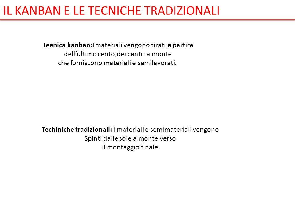 Teenica kanban:I materiali vengono tirati;a partire dellultimo cento;dei centri a monte che forniscono materiali e semilavorati. Techiniche tradiziona
