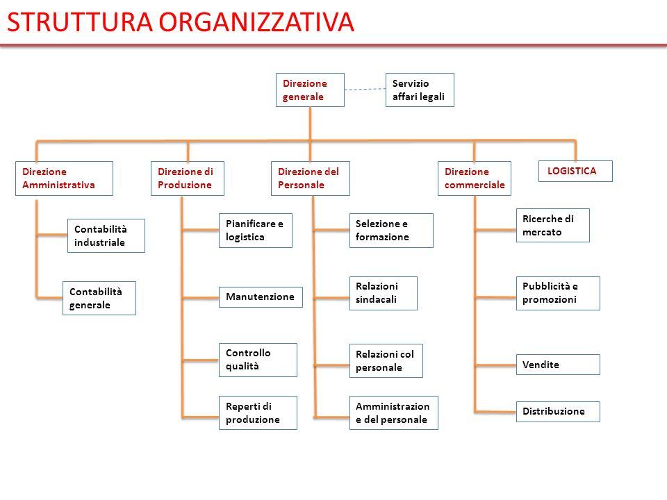 Direzione generale Servizio affari legali Direzione del Personale Direzione commerciale Direzione di Produzione Direzione Amministrativa Contabilità i