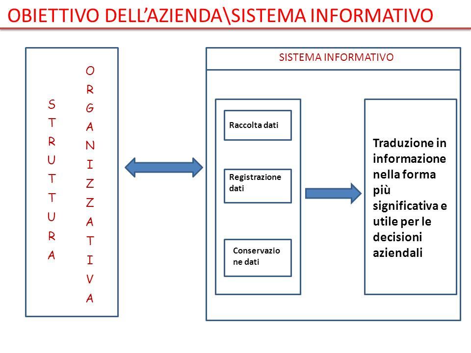 SISTEMA INFORMATIVO Raccolta dati Registrazione dati Conservazio ne dati Traduzione in informazione nella forma più significativa e utile per le decis