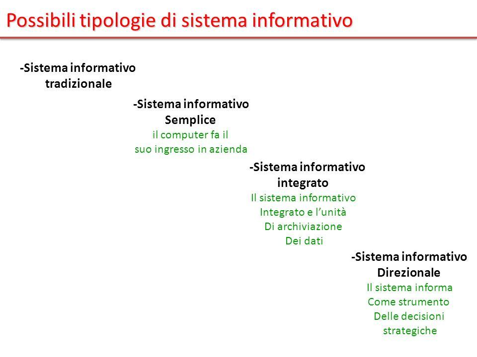 Possibili tipologie di sistema informativo -Sistema informativo tradizionale -Sistema informativo Semplice il computer fa il suo ingresso in azienda -