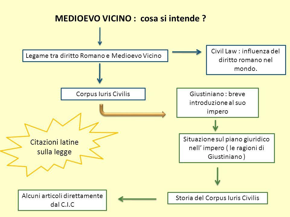MEDIOEVO VICINO : cosa si intende ? Legame tra diritto Romano e Medioevo Vicino Civil Law : influenza del diritto romano nel mondo. Corpus Iuris Civil
