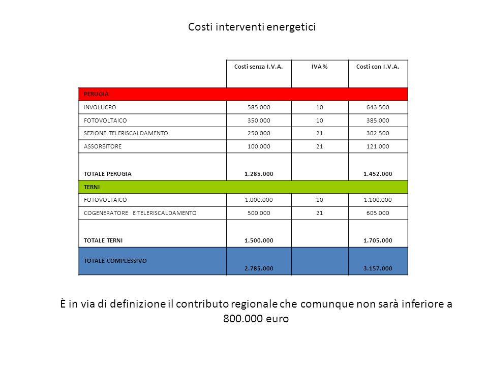 Costi interventi energetici Costi senza I.V.A.IVA %Costi con I.V.A. PERUGIA INVOLUCRO585.00010643.500 FOTOVOLTAICO350.00010385.000 SEZIONE TELERISCALD