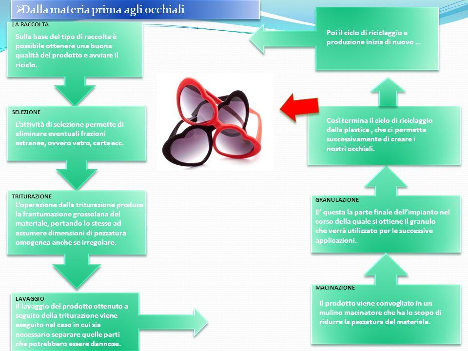Dalla materia prima agli occhiali LA RACCOLTA Sulla base del tipo di raccolta è possibile ottenere una buona qualità del prodotto e avviare il riciclo