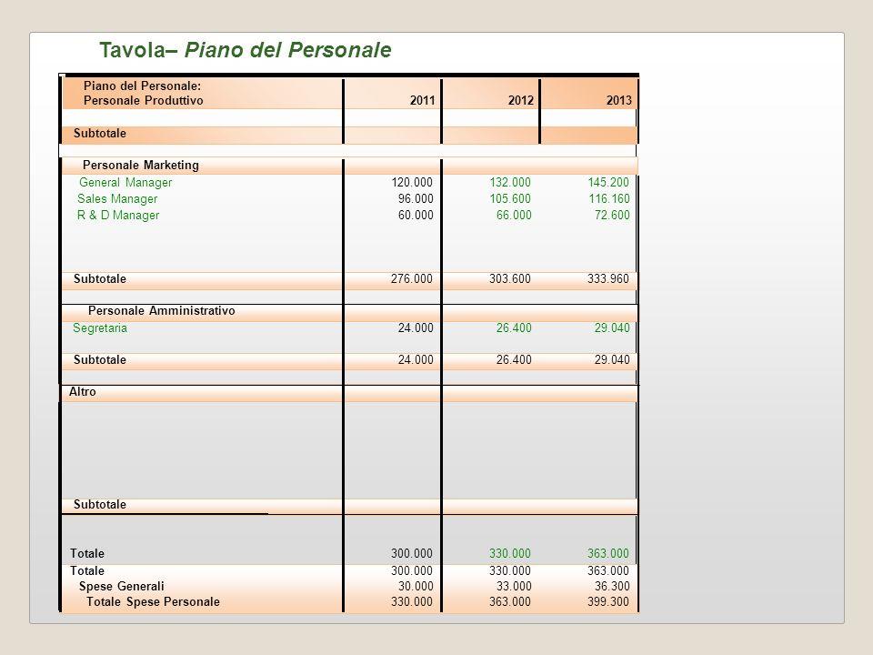 Piano del Personale: Personale Produttivo201120122013 Subtotale Personale Marketing General Manager120.000132.000145.200 Sales Manager96.000105.600116