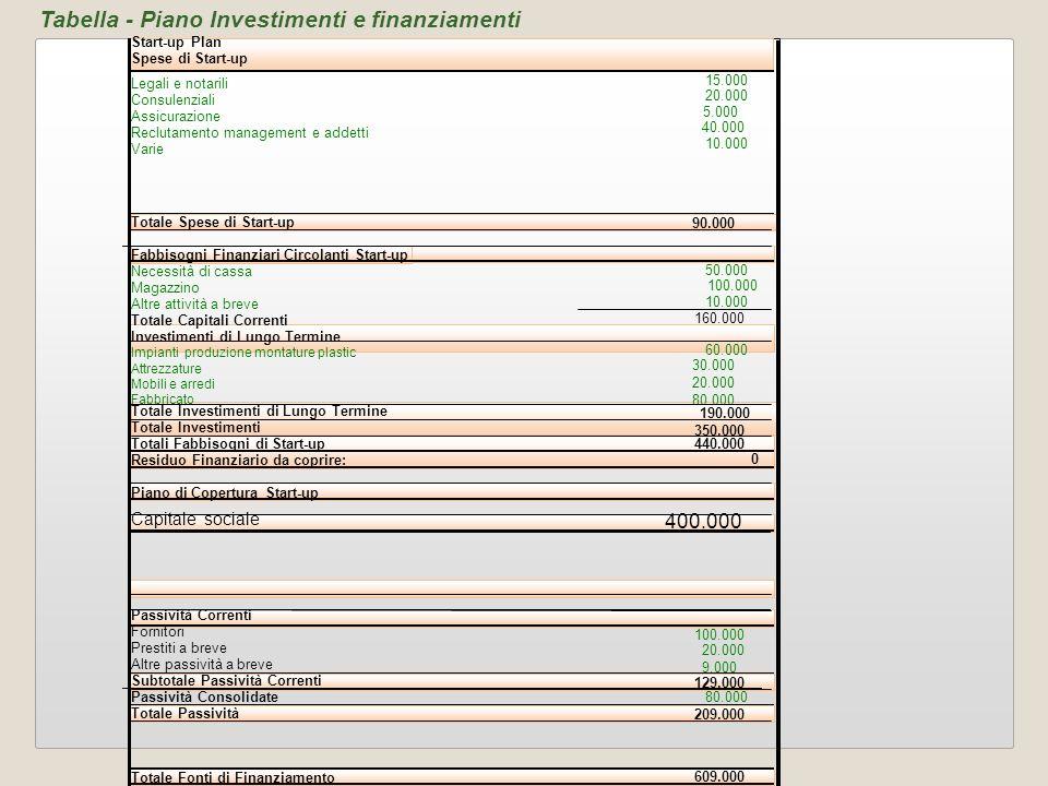 Tabella - Piano Investimenti e finanziamenti Start-up Plan Spese di Start-up Legali e notarili 15.000 Consulenziali 20.000 Assicurazione 5.000 Recluta