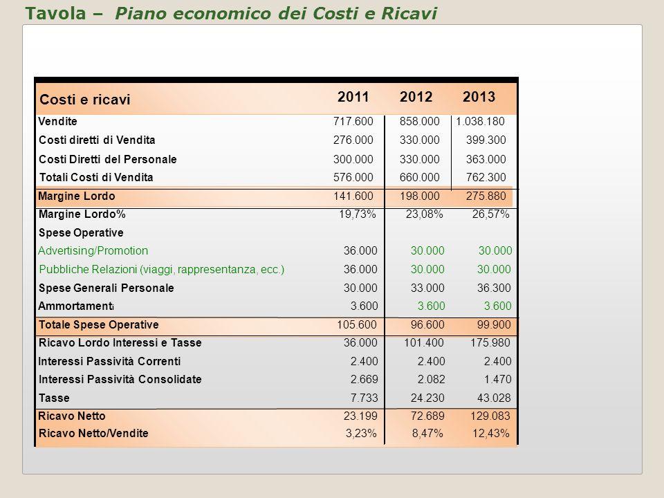 Tavola – Piano economico dei Costi e Ricavi Costi e ricavi 201120122013 Vendite717.600858.0001.038.180 Costi diretti di Vendita276.000330.000399.300 C