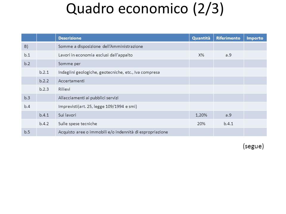 Quadro economico (2/3) DescrizioneQuantitàRiferimentoImporto B)Somme a disposizione dellAmministrazione b.1Lavori in economia esclusi dallappaltoX%a.9 b.2Somme per b.2.1Indagiini geologiche, geotecniche, etc., Iva compresa b.2.2Accertamenti b.2.3Rilievi b.3Allacciamenti ai pubblici servizi b.4Imprevisti(art.