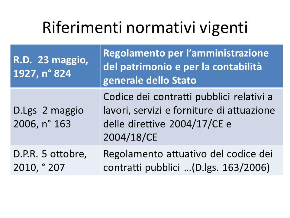 Riferimenti normativi vigenti R.D.