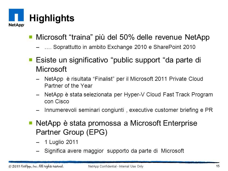 Highlights Microsoft traina più del 50% delle revenue NetApp –…. Soprattutto in ambito Exchange 2010 e SharePoint 2010 Esiste un significativo public