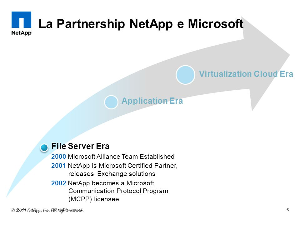 Application Era 2002NetApp signs OEM Support Agreement 2003Solutions for Exchange and SQL Server released.
