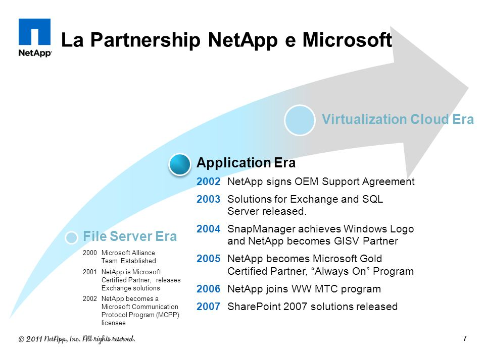 Virtualization Cloud Era 2008Hyper-V solution, 50% Guarantee program launched 2009Storage Partner of the Year 3-year Strategic Alliance Agreement 2010Microsoft wins NetApp Innovation award for Office 10 development Microsoft Partner of the Year Finalist in 3 categories Reciprocal Services Agreement 2011 NetApp joins Microsofts Hyper-V Cloud Fast Track program with Cisco Microsoft Private Cloud Partner of the Year Finalist 2012 NetApp Global Launch partner for Microsoft SQL Server 2012 and System Center 2012 Application Era 2002NetApp signs OEM Support Agreement 2003Solutions for Exchange and SQL Server released.