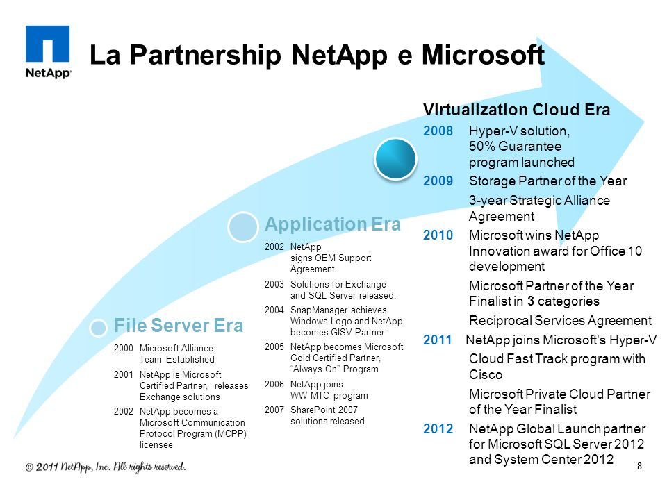 Virtualization Cloud Era 2008Hyper-V solution, 50% Guarantee program launched 2009Storage Partner of the Year 3-year Strategic Alliance Agreement 2010