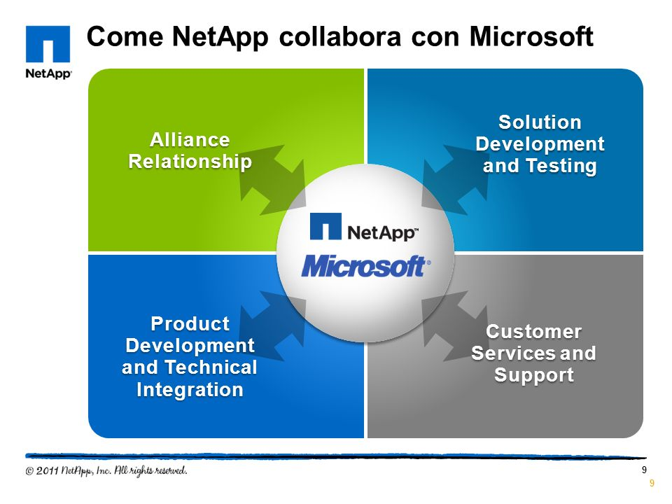 Come NetApp collabora con Microsoft 9 Customer Services and Support Product Development and Technical Integration Solution Development and Testing All