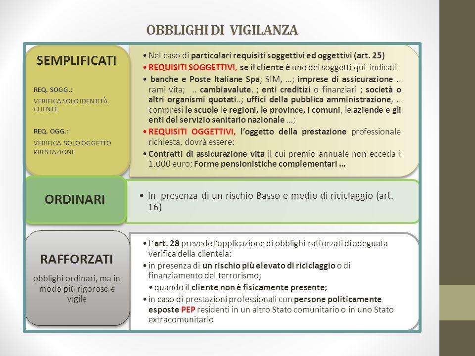 OBBLIGHI DI VIGILANZA Nel caso di particolari requisiti soggettivi ed oggettivi (art. 25) REQUISITI SOGGETTIVI, se il cliente è uno dei soggetti qui i
