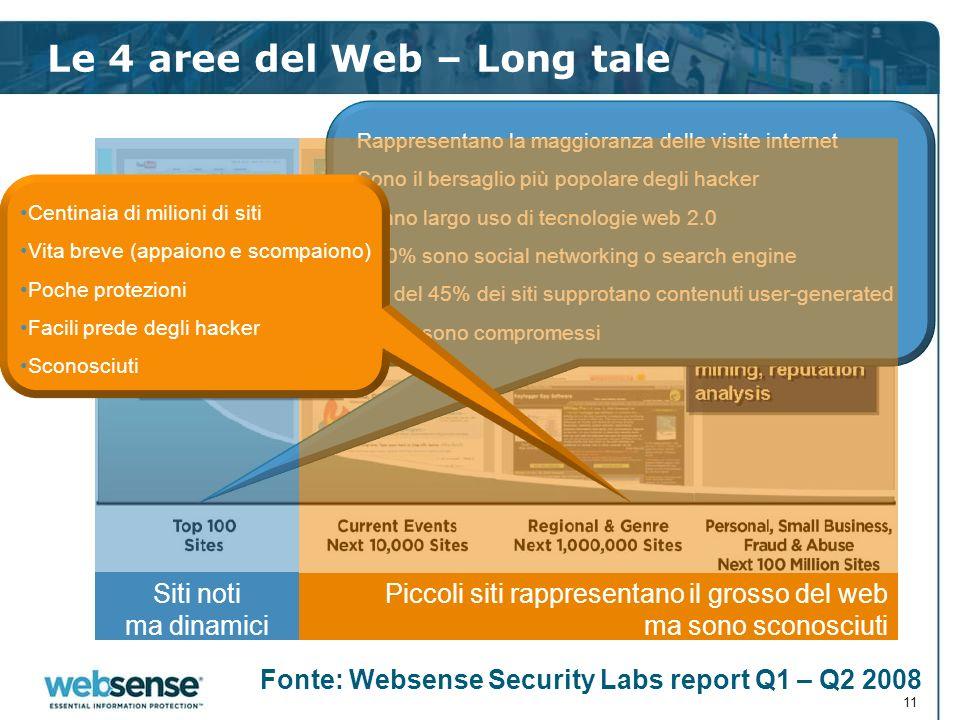Le 4 aree del Web – Long tale 11 Rappresentano la maggioranza delle visite internet Sono il bersaglio più popolare degli hacker Fanno largo uso di tec