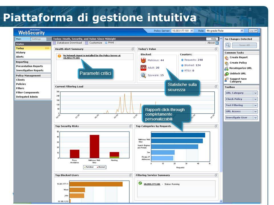 Piattaforma di gestione intuitiva Parametri critici Rapporti click-through completamente personalizzabili Rapporti click-through completamente persona