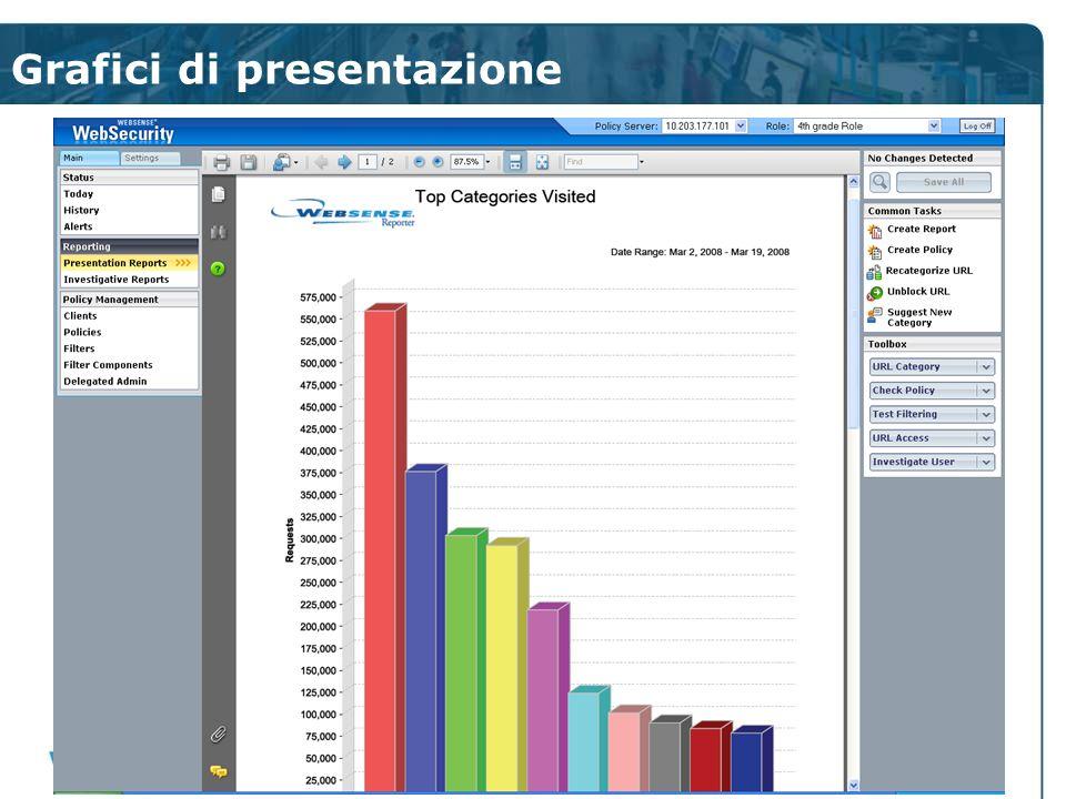 Grafici di presentazione