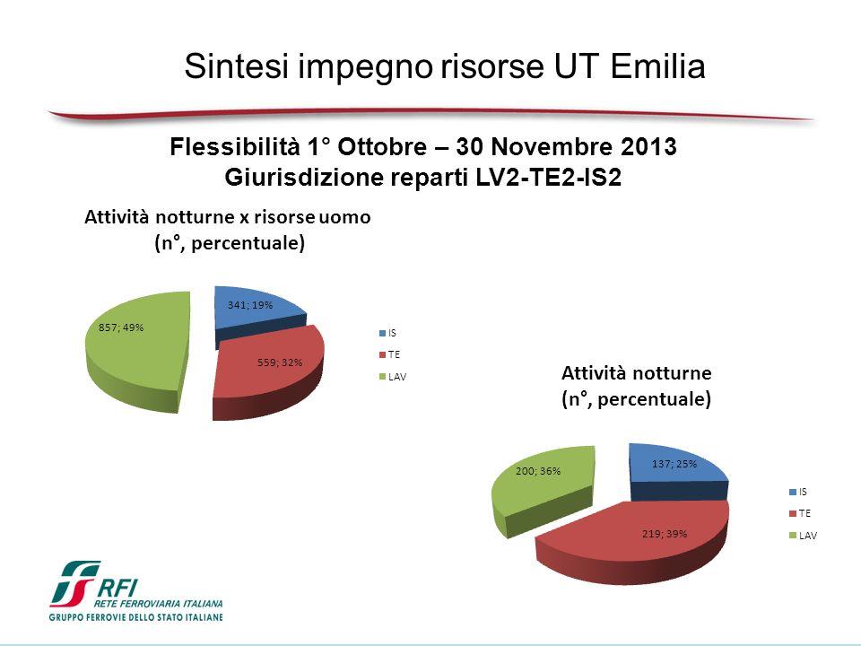 Flessibilità 1° Ottobre – 30 Novembre 2013 Giurisdizione reparti LV2-TE2-IS2 Sintesi impegno risorse UT Emilia
