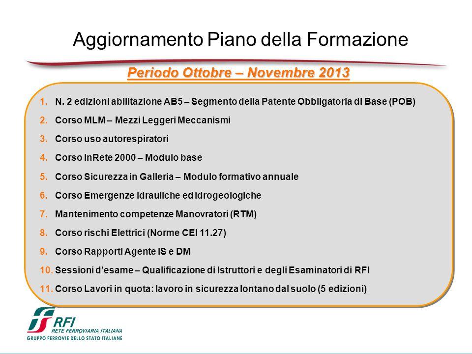 Periodo Ottobre – Novembre 2013 1.N.
