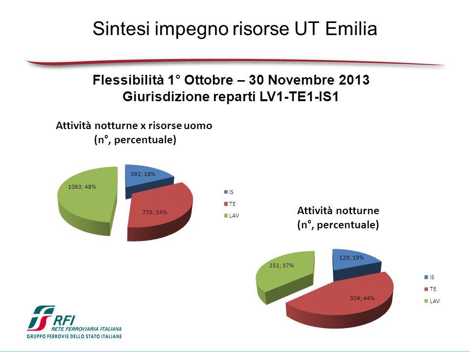 Sintesi impegno risorse UT Emilia Flessibilità 1° Ottobre – 30 Novembre 2013 Giurisdizione reparti LV1-TE1-IS1