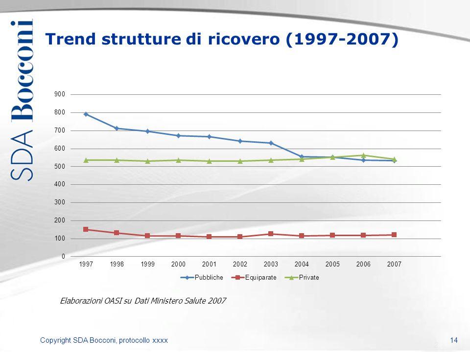 Copyright SDA Bocconi, protocollo xxxx Trend strutture di ricovero (1997-2007) 14 Elaborazioni OASI su Dati Ministero Salute 2007