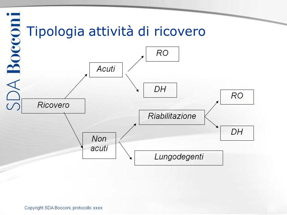 Copyright SDA Bocconi, protocollo xxxx Tipologia attività di ricovero Ricovero Acuti Non acuti RO DH Riabilitazione Lungodegenti RO DH