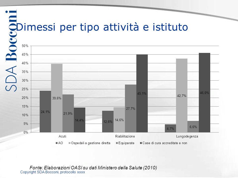 Copyright SDA Bocconi, protocollo xxxx Dimessi per tipo attività e istituto Fonte: Elaborazioni OASI su dati Ministero della Salute (2010)