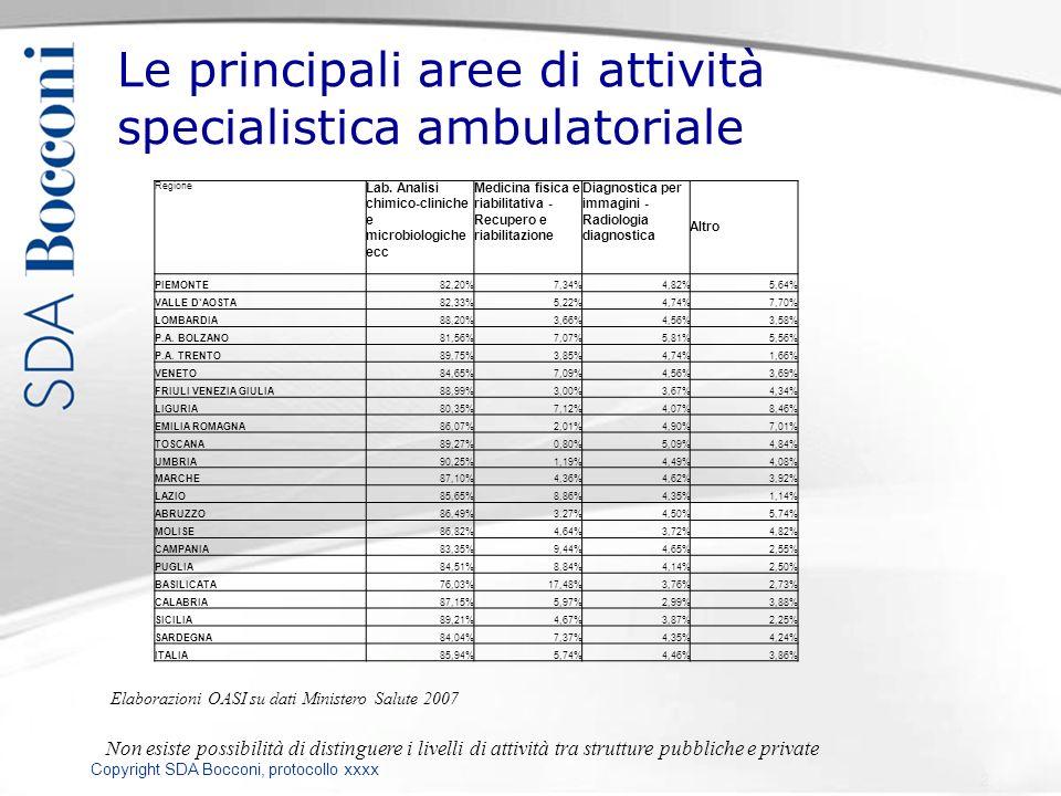 Copyright SDA Bocconi, protocollo xxxx Le principali aree di attività specialistica ambulatoriale Non esiste possibilità di distinguere i livelli di a