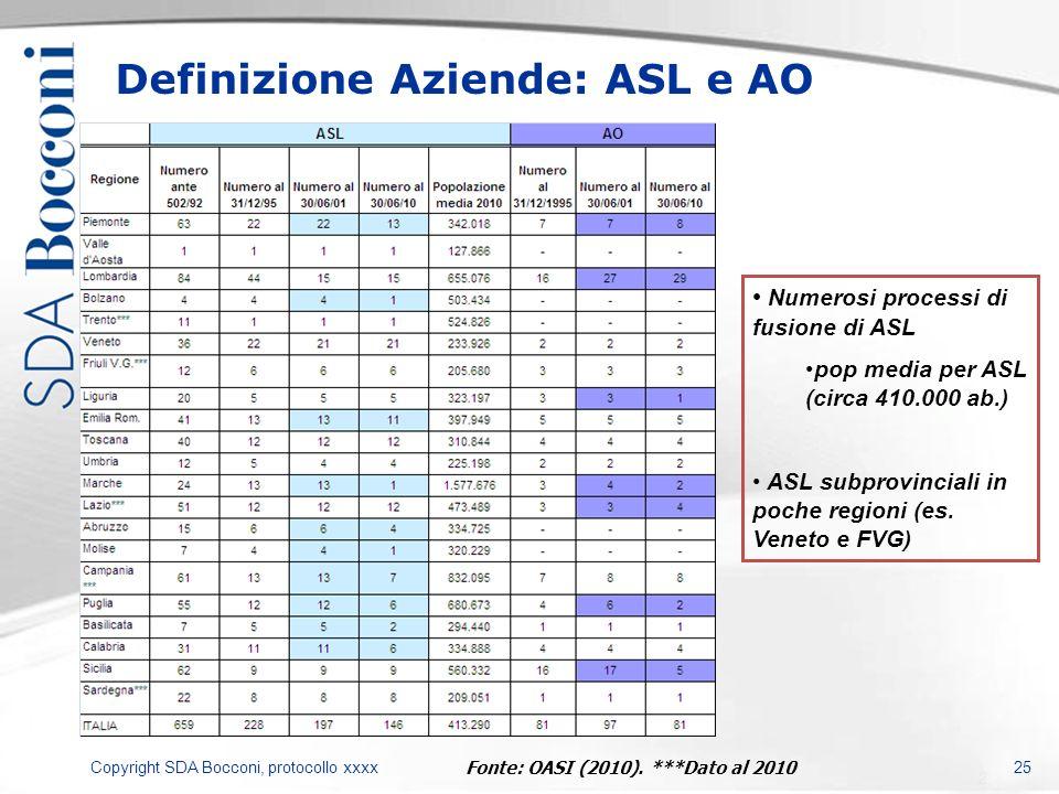 Copyright SDA Bocconi, protocollo xxxx 25 Definizione Aziende: ASL e AO Fonte: OASI (2010). ***Dato al 2010 Numerosi processi di fusione di ASL pop me