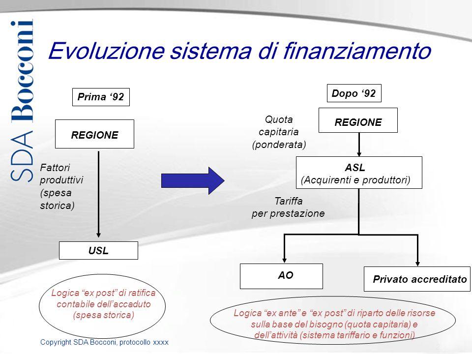 Copyright SDA Bocconi, protocollo xxxx Evoluzione sistema di finanziamento REGIONE AO ASL (Acquirenti e produttori) Quota capitaria (ponderata) Privat