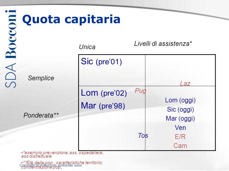 Copyright SDA Bocconi, protocollo xxxx Quota capitaria Sic (pre01) Lom (pre02) Mar (pre98) Lom (oggi) Sic (oggi) Mar (oggi) Ven E/R Cam Semplice Ponde