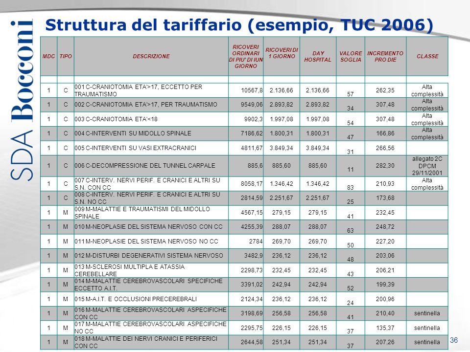 Copyright SDA Bocconi, protocollo xxxx Struttura del tariffario (esempio, TUC 2006) 36 MDCTIPODESCRIZIONE RICOVERI ORDINARI DI PIU' DI IUN GIORNO RICO