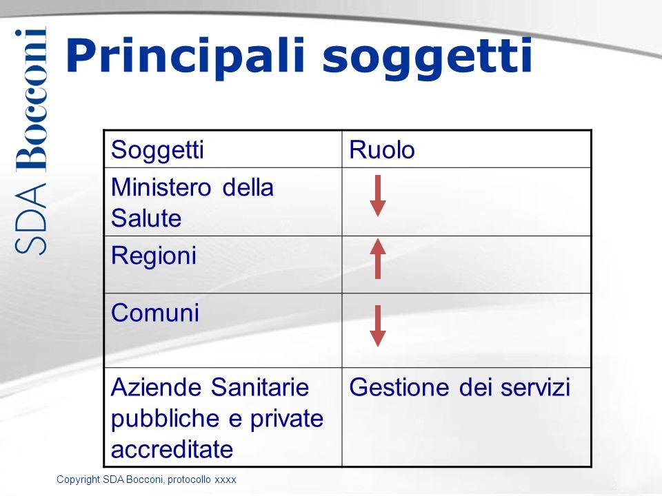 Copyright SDA Bocconi, protocollo xxxx Tetti / target regionali Accordi contrattuali (ASL / AO e privato accreditato) Criteri di finanziamento regionali Sistemi di P&C Modello prevalente (centralità ASL) REGIONE Altre ASL AO Tariffa per prestaz ASL (Acquirenti e produttori) Quota capitaria Privato accreditato Tariffa per prestaz