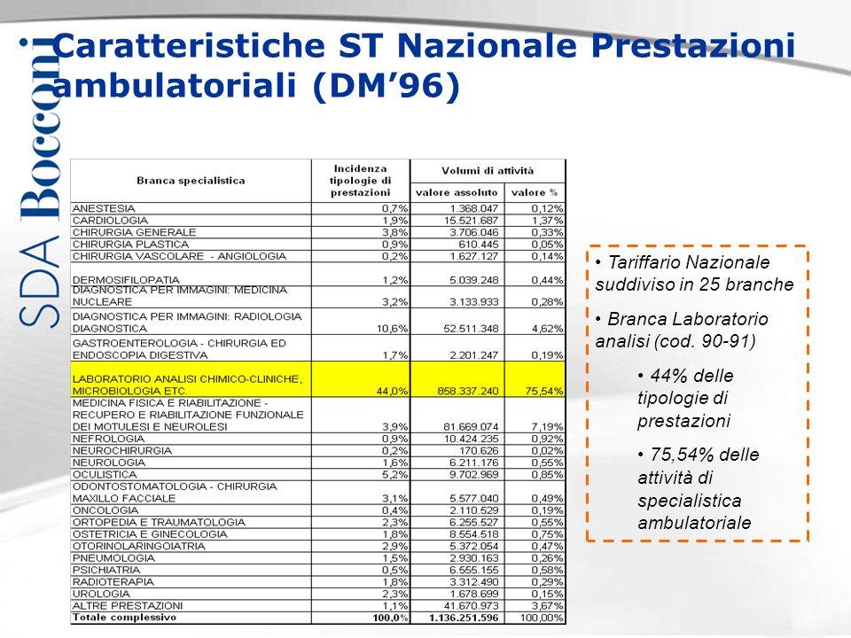 Copyright SDA Bocconi, protocollo xxxx Caratteristiche ST Nazionale Prestazioni ambulatoriali (DM96) Tariffario Nazionale suddiviso in 25 branche Bran