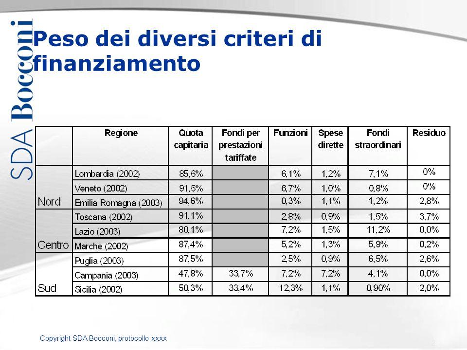 Copyright SDA Bocconi, protocollo xxxx Peso dei diversi criteri di finanziamento