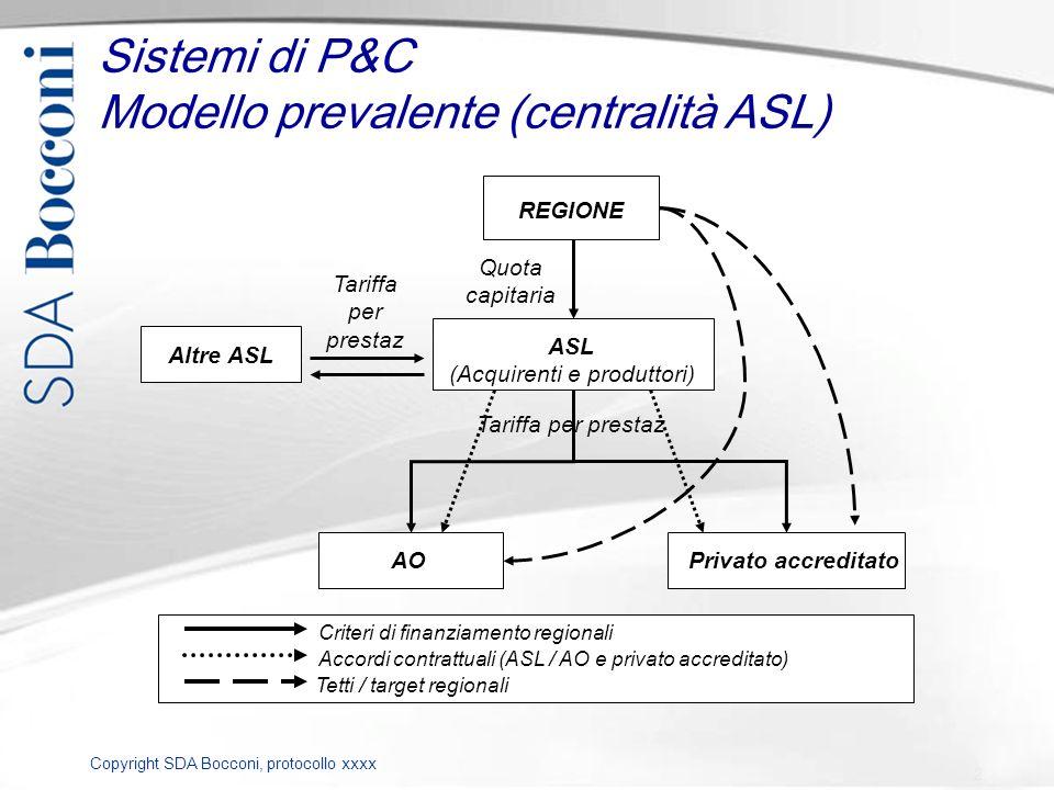 Copyright SDA Bocconi, protocollo xxxx Tetti / target regionali Accordi contrattuali (ASL / AO e privato accreditato) Criteri di finanziamento regiona