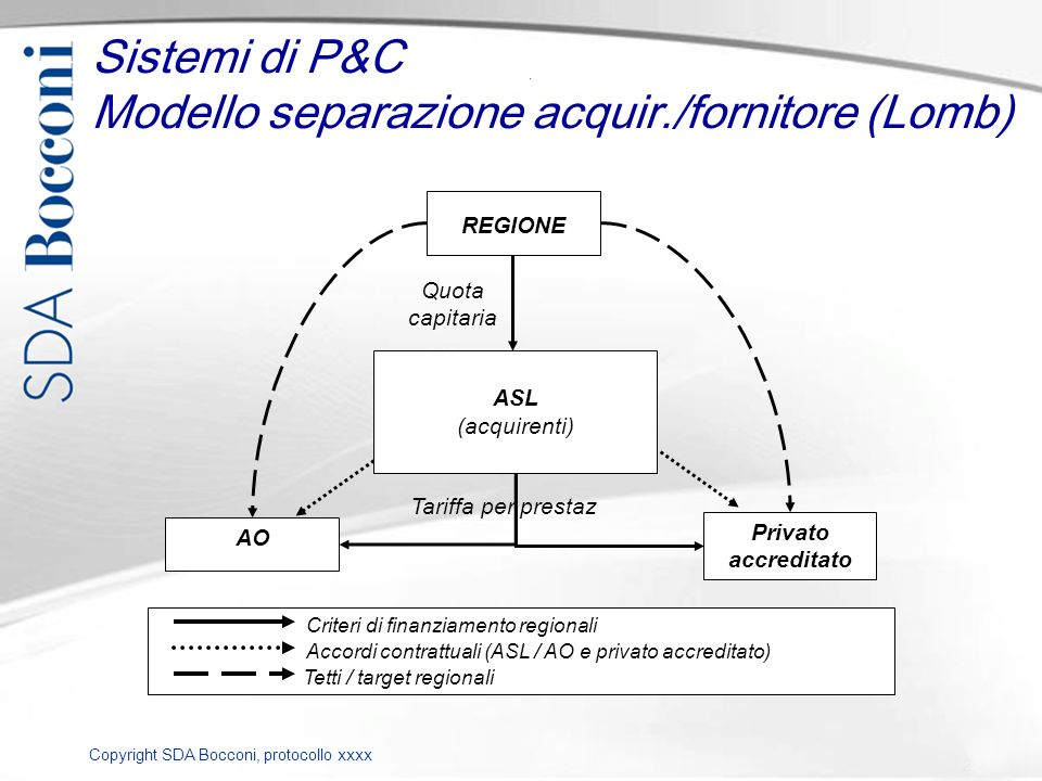 Copyright SDA Bocconi, protocollo xxxx REGIONE AO ASL (acquirenti) Quota capitaria Privato accreditato Sistemi di P&C Modello separazione acquir./forn