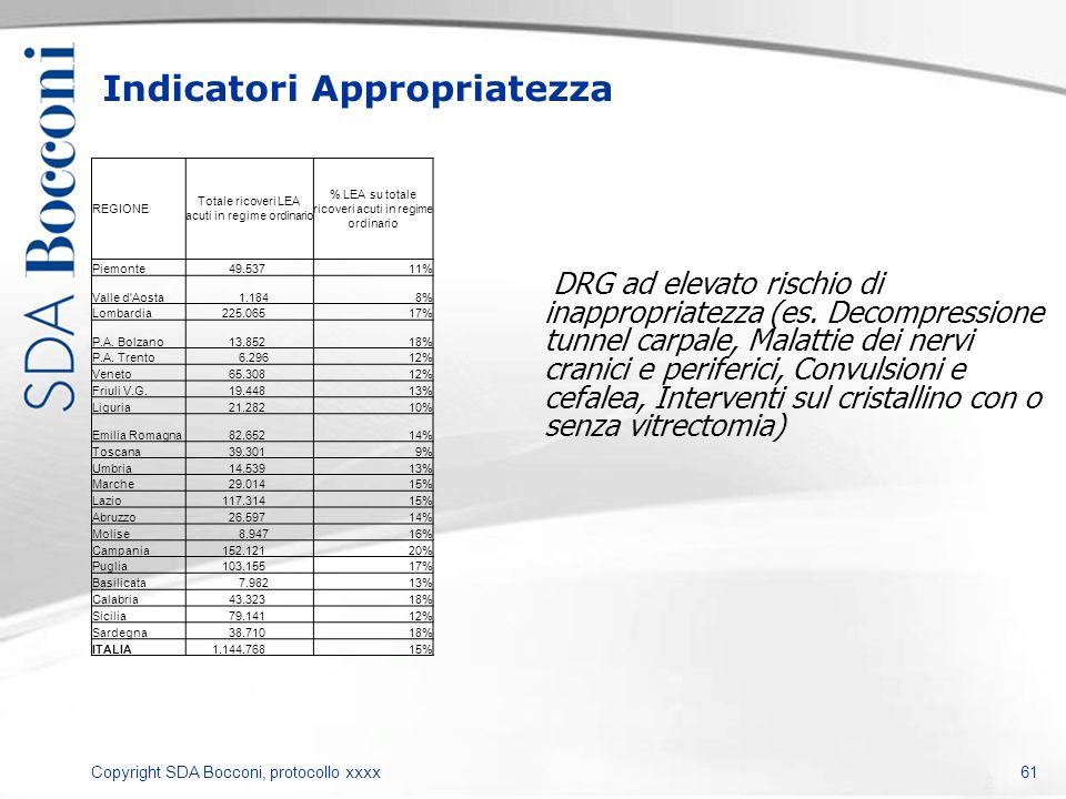 Copyright SDA Bocconi, protocollo xxxx Indicatori Appropriatezza 61 REGIONE Totale ricoveri LEA acuti in regime ordinario % LEA su totale ricoveri acu