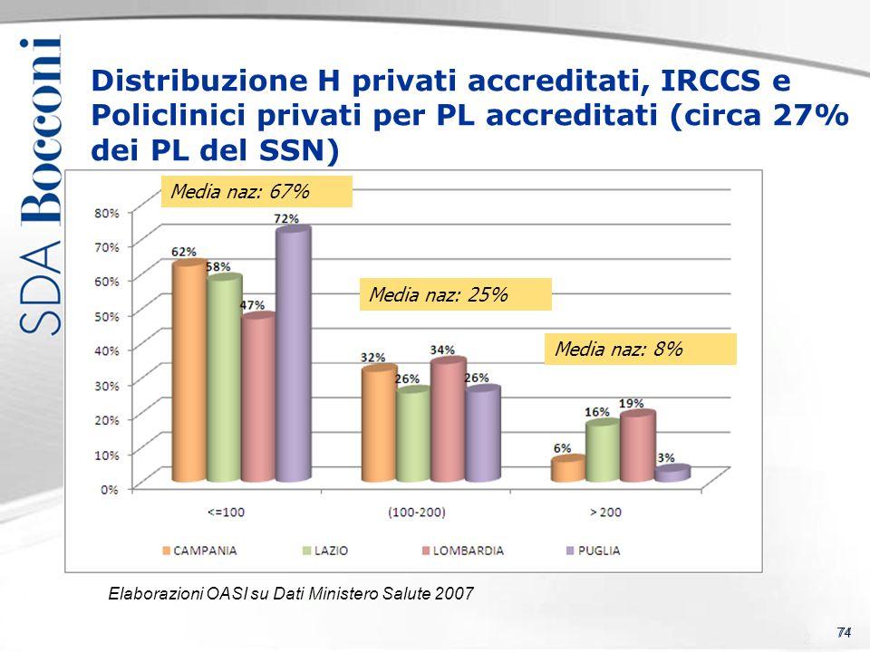 74 Distribuzione H privati accreditati, IRCCS e Policlinici privati per PL accreditati (circa 27% dei PL del SSN) Elaborazioni OASI su Dati Ministero